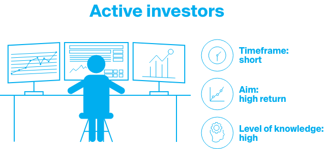 Active investors aim for high return in a short period of time.