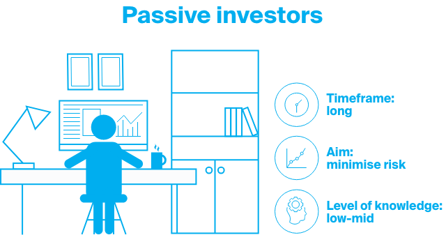 passive investors aim to minimize risk over a long period of time.