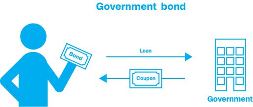 Government bond. You loan money to the government and receive a coupon.
