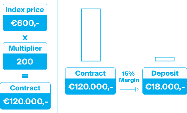 Explanation of the contract size and margin required of futures.