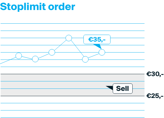 Explanation of a stoplimit order where the product is sold when it is below a certain price, but still within the minimum limit set.