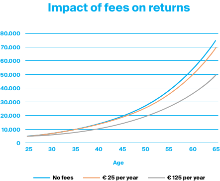 The impact of trading fees on the returns of an investor.