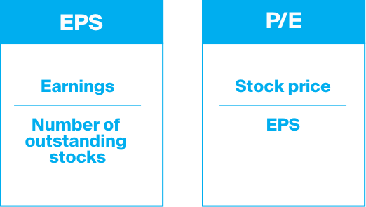 Earnings per share and price to earnings ratio