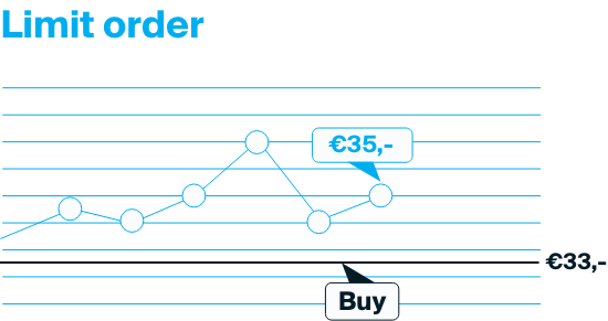 Explanation of a limit order that will be executed when the price drops from 35 to 33 Euro.