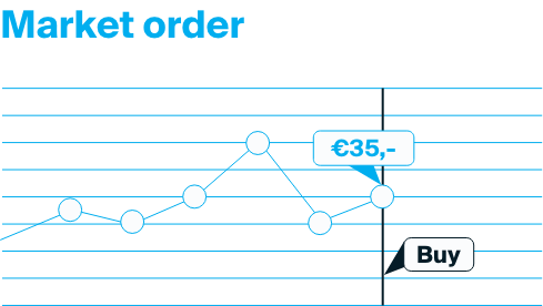 Explanation of a market order where the order is executed for the best price available.