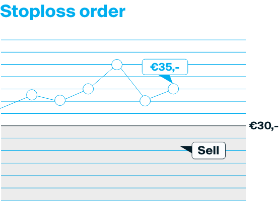 Explanation of a stoploss order where the product is sold once it's below a certain price.