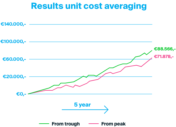 Unit cost averaging result example over a period of 5 years.
